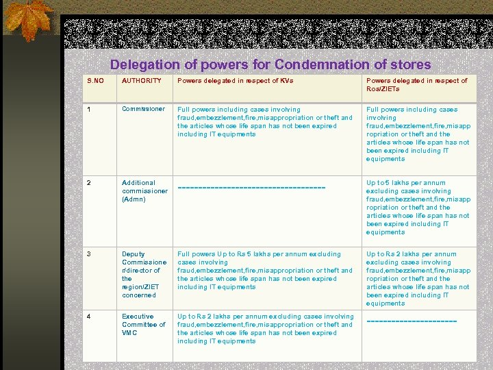Delegation of powers for Condemnation of stores S. NO AUTHORITY Powers delegated in respect