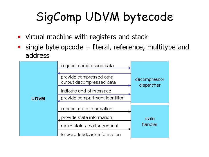 Sig. Comp UDVM bytecode § virtual machine with registers and stack § single byte