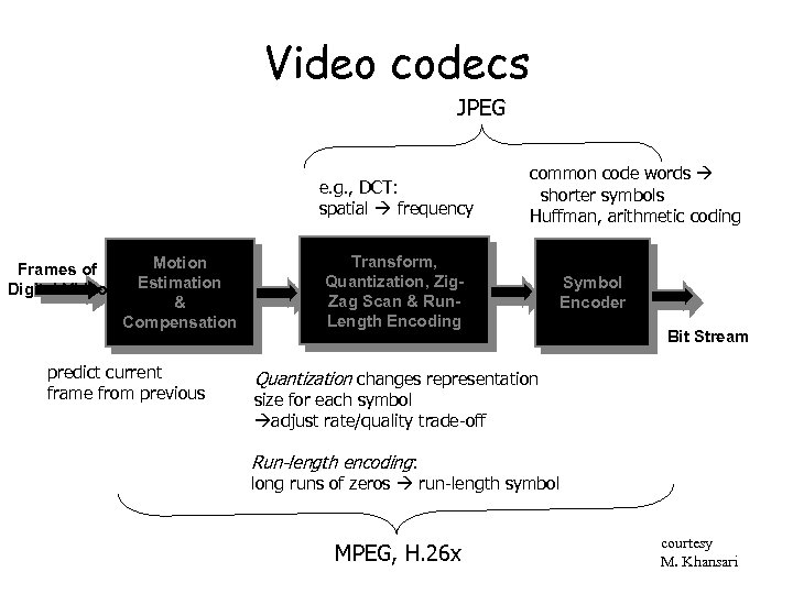 Video codecs JPEG e. g. , DCT: spatial frequency Frames of Digital Video Motion