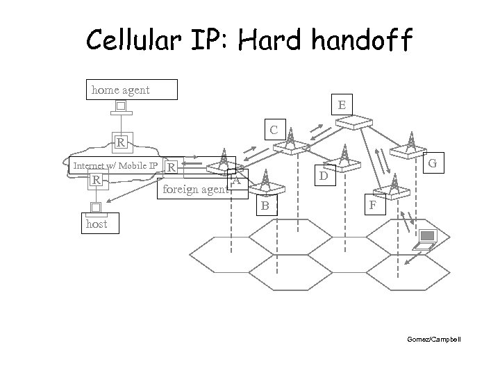 Cellular IP: Hard handoff home agent E C R Internet w/ Mobile IP R