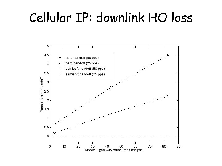 Cellular IP: downlink HO loss