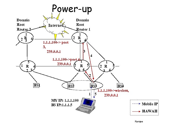 Power-up Domain Root Router 2 1 2 R 4 3 Internet 1. 100 ->