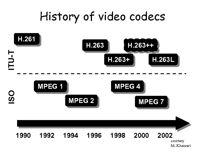 History of video codecs H. 261 H. 263++ ITU-T H. 263+ ISO MPEG 1