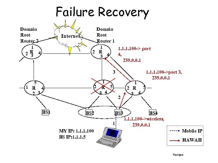 Failure Recovery Domain Root Router 2 1 2 R 4 3 Internet Domain Root