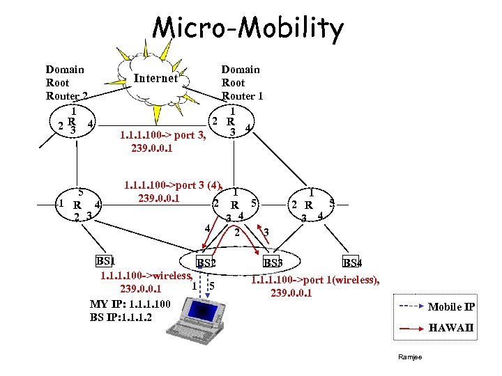 Micro-Mobility Domain Root Router 2 1 R 4 2 3 5 1 R 4