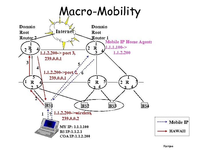Macro-Mobility Domain Root Router 2 1 2 R 4 3 3 Domain Root Router
