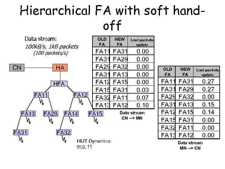 Hierarchical FA with soft handoff Data stream: 100 k. B/s, 1 k. B packets