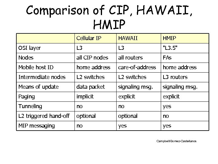 Comparison of CIP, HAWAII, HMIP Cellular IP HAWAII HMIP OSI layer L 3