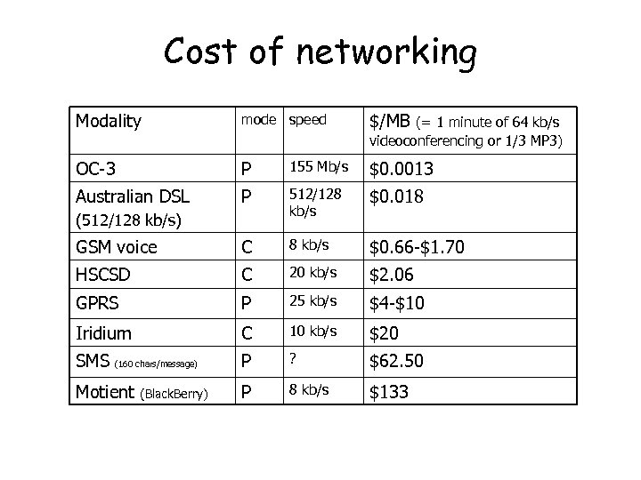 Cost of networking Modality mode speed $/MB OC-3 P 155 Mb/s $0. 0013 Australian