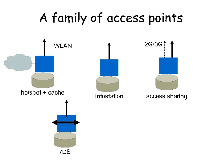 A family of access points 2 G/3 G WLAN hotspot + cache 7 DS