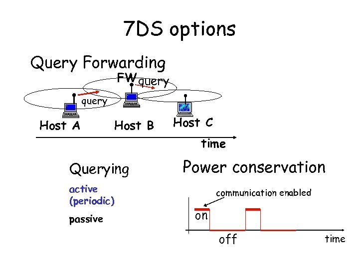 7 DS options Query Forwarding FW query Host A Host B Host C time