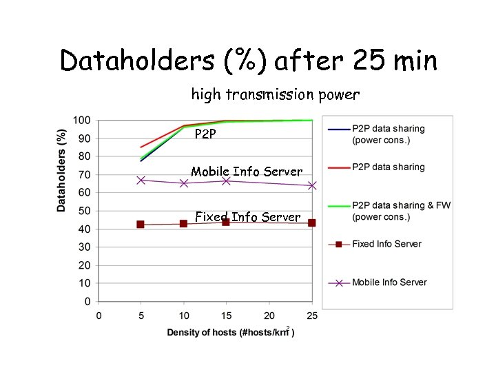 Dataholders (%) after 25 min high transmission power P 2 P Mobile Info Server