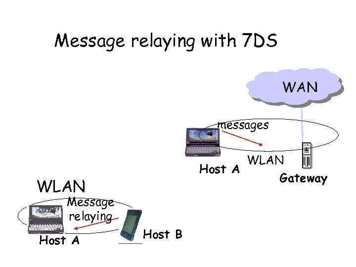 Message relaying with 7 DS WAN messages WLAN Host A Gateway WLAN Message relaying