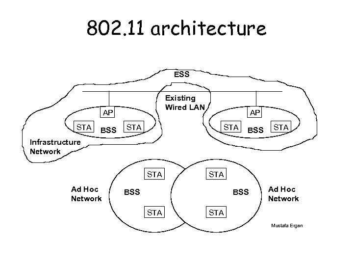 802. 11 architecture ESS Existing Wired LAN AP STA BSS STA Infrastructure Network STA