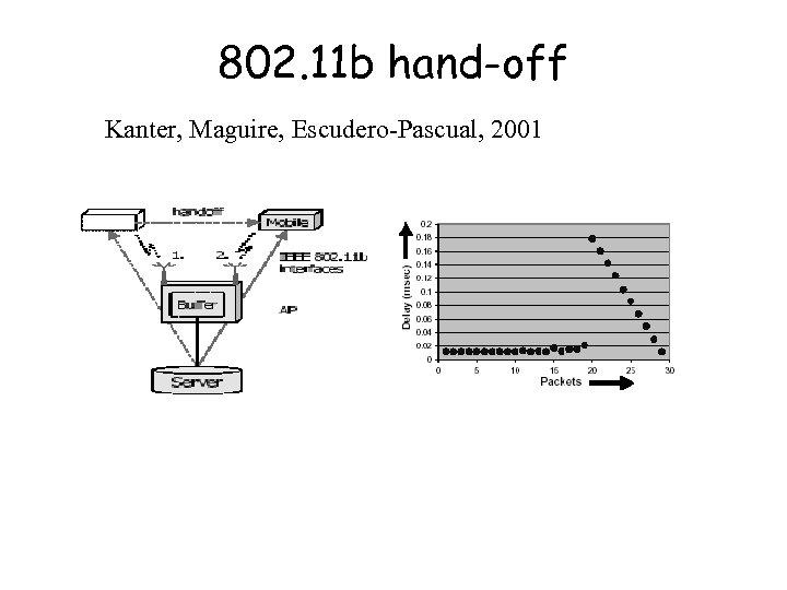 802. 11 b hand-off Kanter, Maguire, Escudero-Pascual, 2001