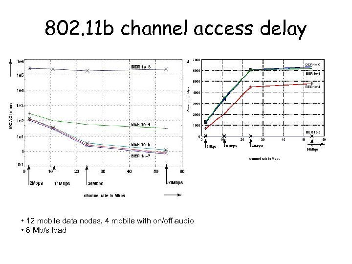 802. 11 b channel access delay Köpsel/Wolisz • 12 mobile data nodes, 4 mobile
