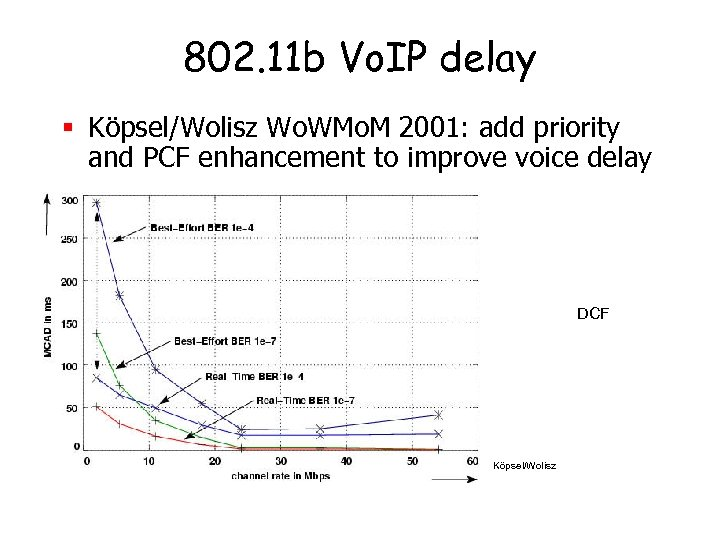 802. 11 b Vo. IP delay § Köpsel/Wolisz Wo. WMo. M 2001: add priority