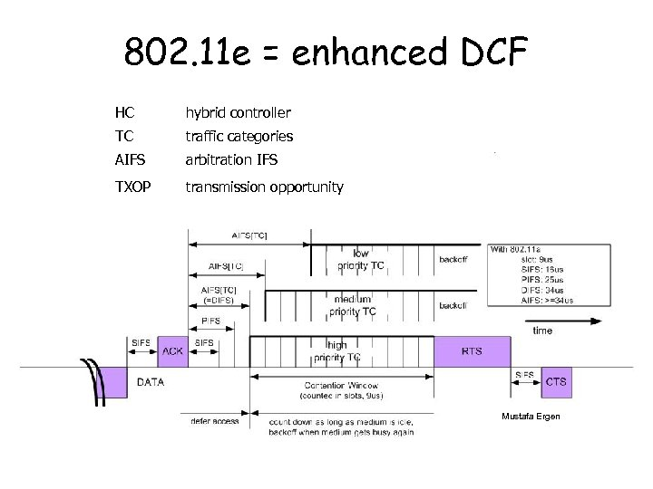 802. 11 e = enhanced DCF HC hybrid controller TC traffic categories AIFS arbitration