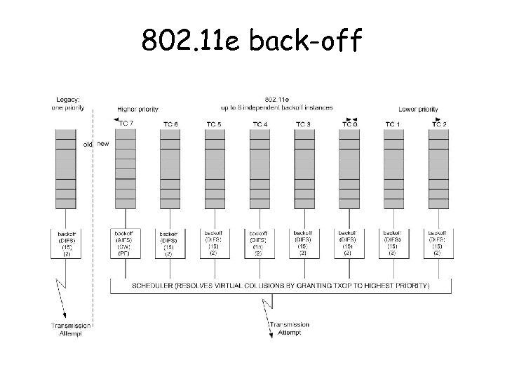 802. 11 e back-off