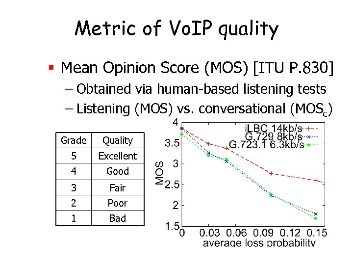 Metric of Vo. IP quality § Mean Opinion Score (MOS) [ITU P. 830] –