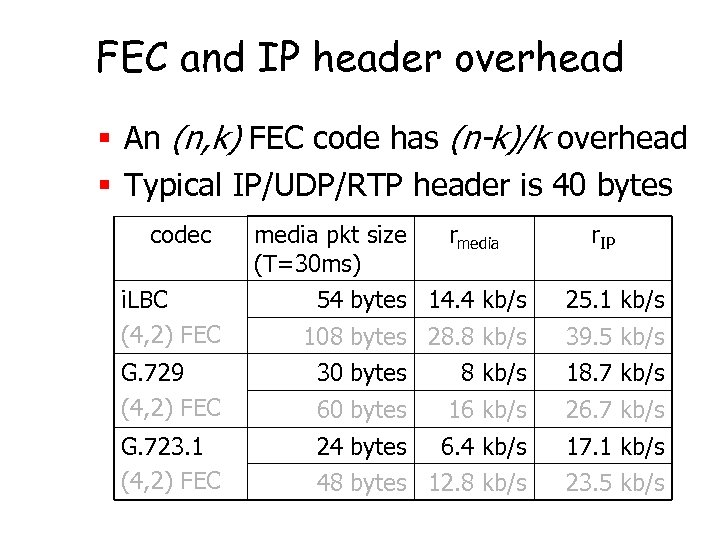 FEC and IP header overhead § An (n, k) FEC code has (n-k)/k overhead
