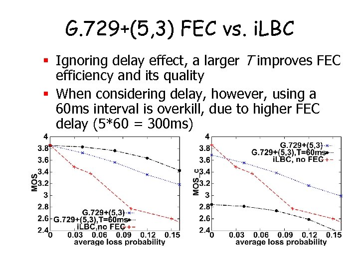 G. 729+(5, 3) FEC vs. i. LBC § Ignoring delay effect, a larger T