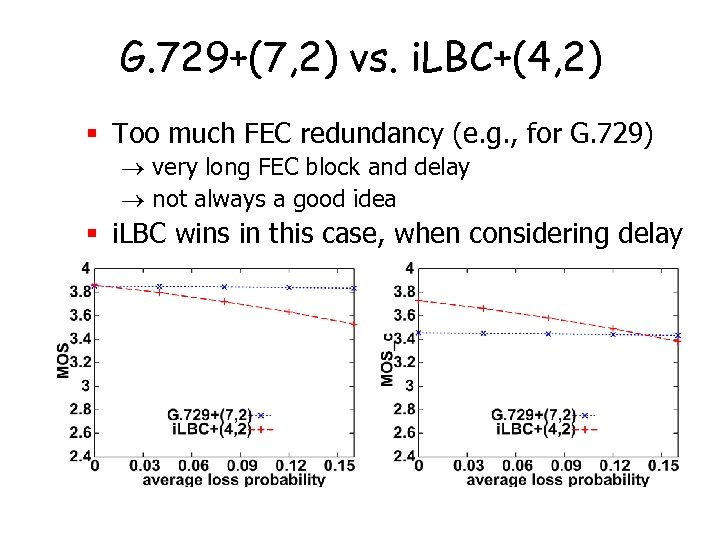 G. 729+(7, 2) vs. i. LBC+(4, 2) § Too much FEC redundancy (e. g.