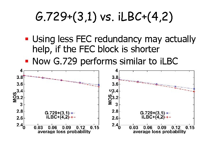 G. 729+(3, 1) vs. i. LBC+(4, 2) § Using less FEC redundancy may actually