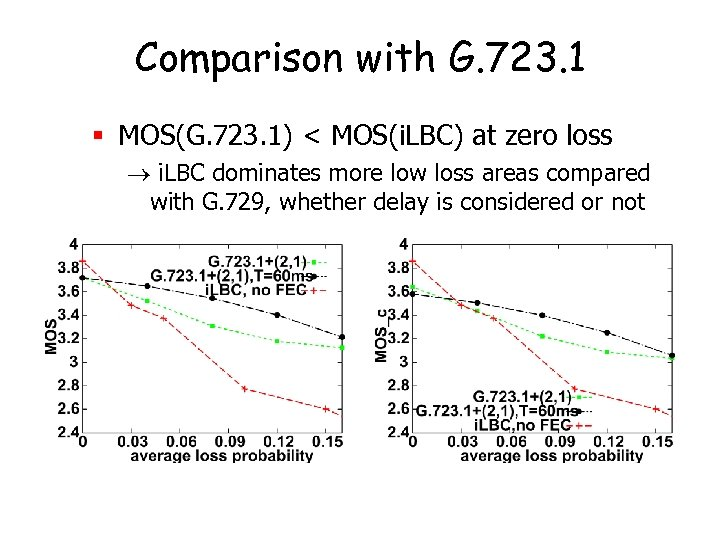 Comparison with G. 723. 1 § MOS(G. 723. 1) < MOS(i. LBC) at zero