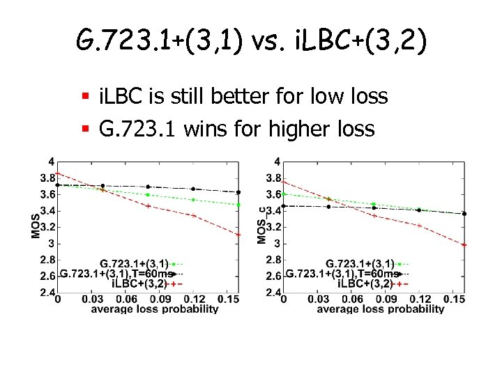 G. 723. 1+(3, 1) vs. i. LBC+(3, 2) § i. LBC is still better
