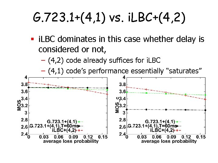 G. 723. 1+(4, 1) vs. i. LBC+(4, 2) § i. LBC dominates in this