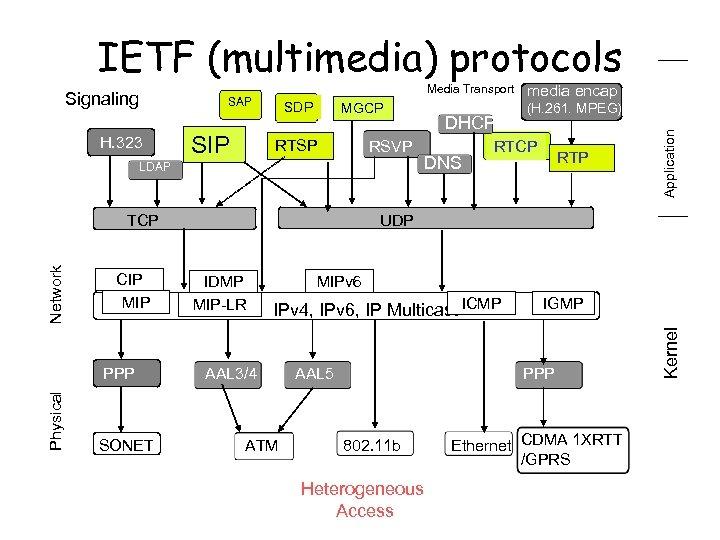 IETF (multimedia) protocols H. 323 SIP SDP MGCP RTSP RSVP LDAP Network TCP CIP