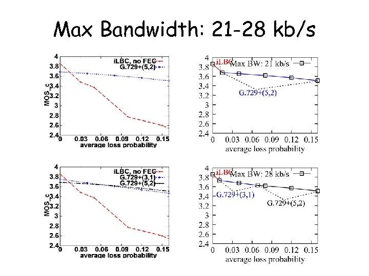 Max Bandwidth: 21 -28 kb/s