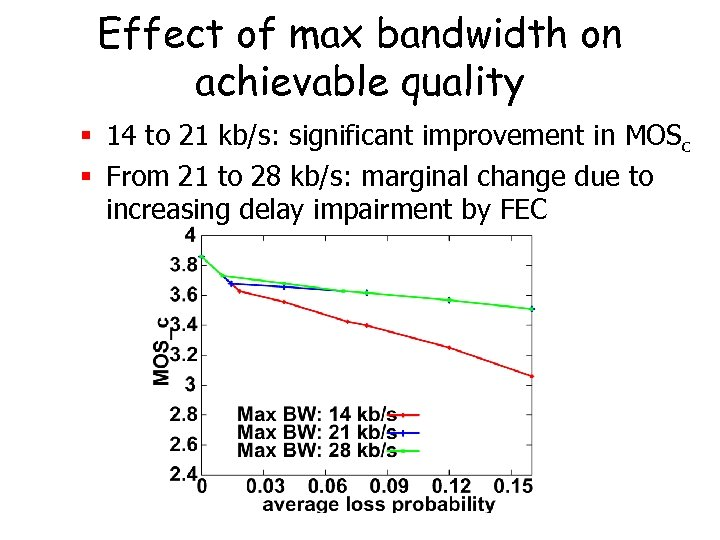 Effect of max bandwidth on achievable quality § 14 to 21 kb/s: significant improvement