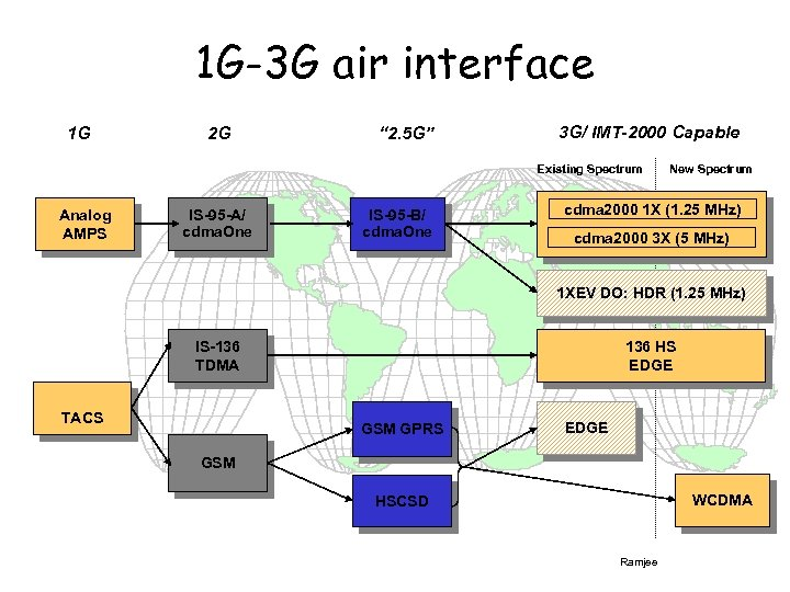 "1 G-3 G air interface 1 G 2 G "" 2. 5 G"" 3"