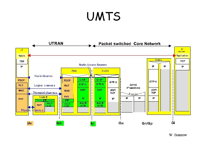 UMTS W. Granzow