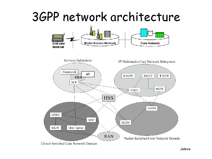 3 GPP network architecture AS Jalava