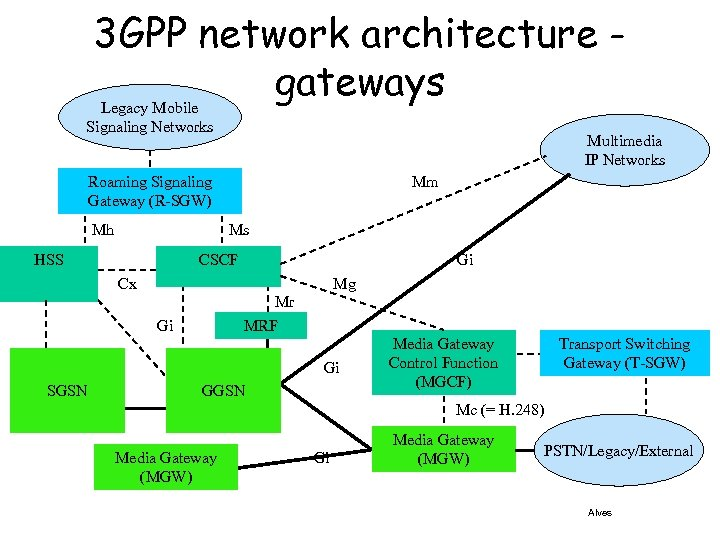 3 GPP network architecture gateways Legacy Mobile Signaling Networks Multimedia IP Networks Roaming Signaling