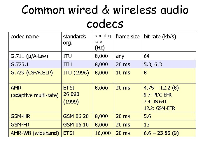 Common wired & wireless audio codecs codec name standards org. sampling rate G. 711