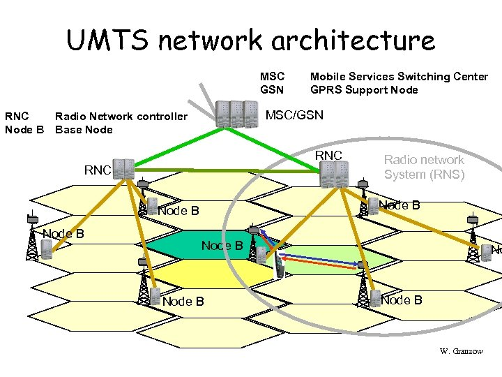 UMTS network architecture MSC GSN RNC Node B Mobile Services Switching Center GPRS Support