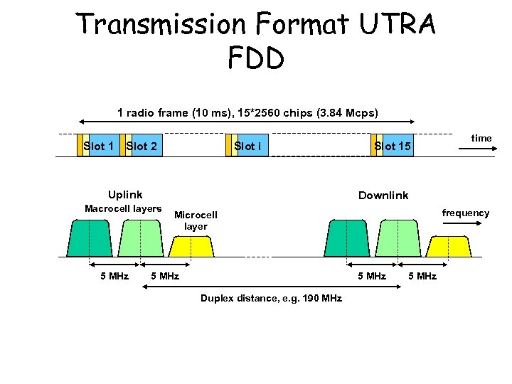 Transmission Format UTRA FDD 1 radio frame (10 ms), 15*2560 chips (3. 84 Mcps)