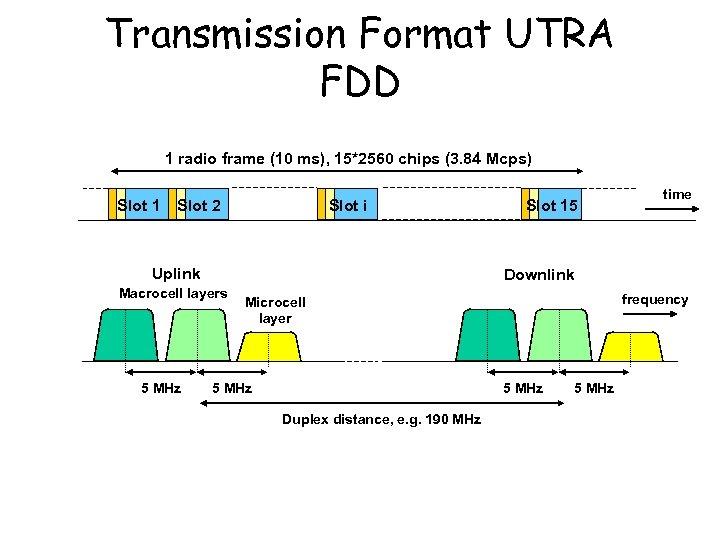 Transmission Format UTRA FDD 1 radio frame (10 ms), 15*2560 chips (3. 84 Mcps)