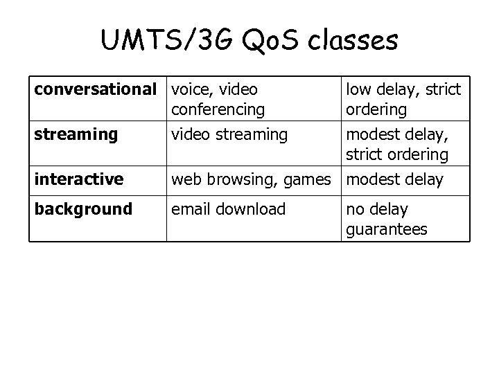 UMTS/3 G Qo. S classes conversational voice, video conferencing streaming video streaming low delay,