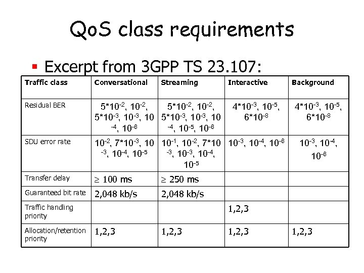 Qo. S class requirements § Excerpt from 3 GPP TS 23. 107: Traffic class
