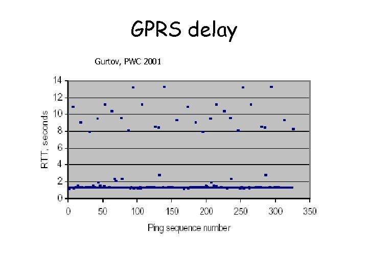 GPRS delay Gurtov, PWC 2001