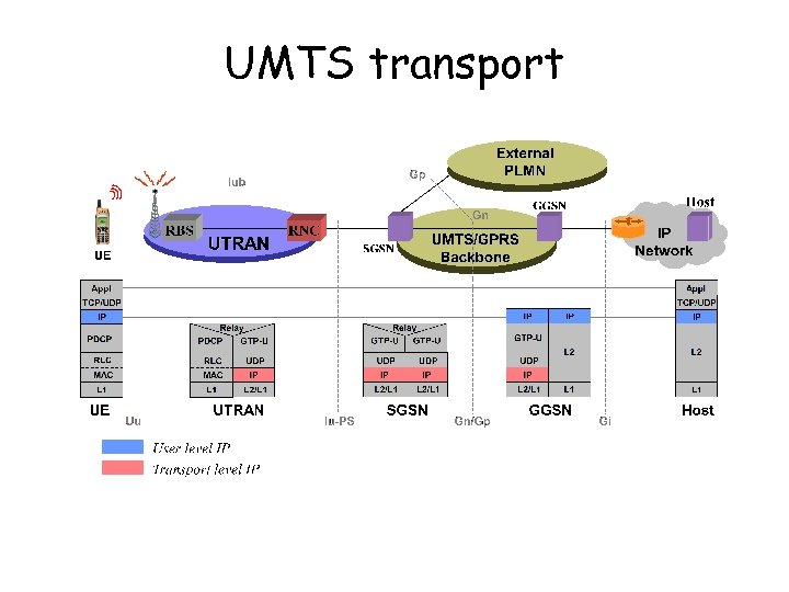 UMTS transport