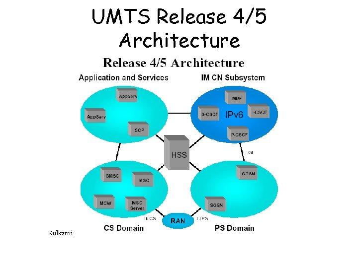 UMTS Release 4/5 Architecture Kulkarni