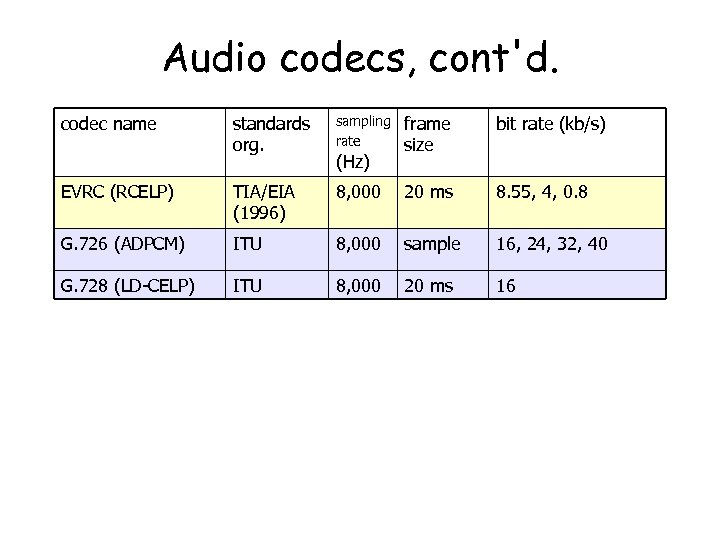 Audio codecs, cont'd. codec name standards org. sampling rate frame size bit rate (kb/s)