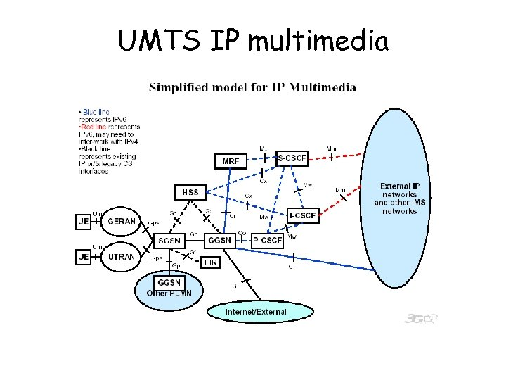 UMTS IP multimedia