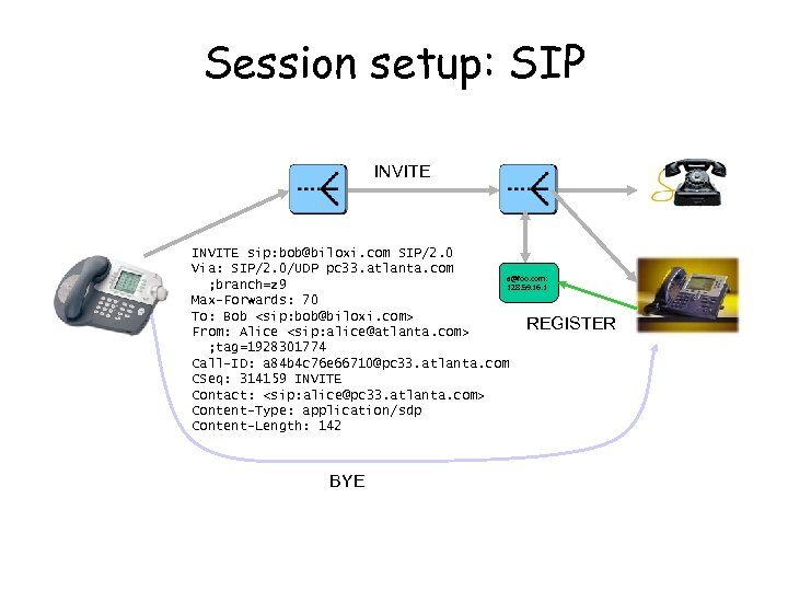 Session setup: SIP INVITE sip: bob@biloxi. com SIP/2. 0 Via: SIP/2. 0/UDP pc 33.